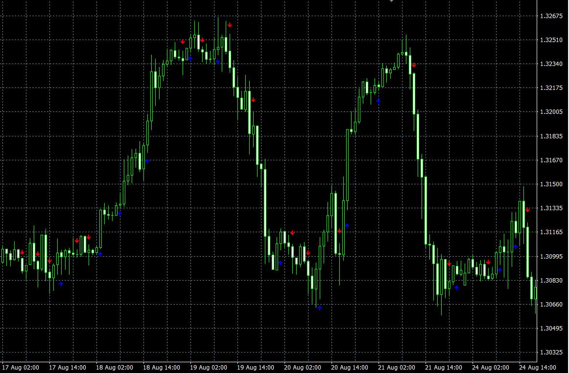 Binary Options Arrows (example) — Indicator by Poshtraderltd — TradingView