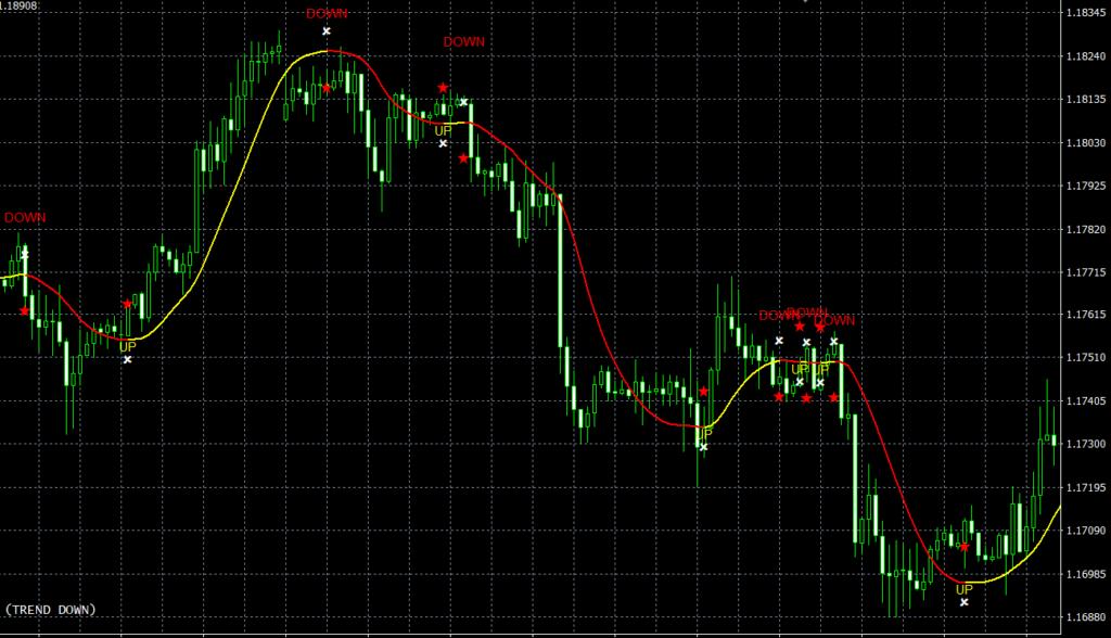 100 Pips Today Scalper MT4 indicator
