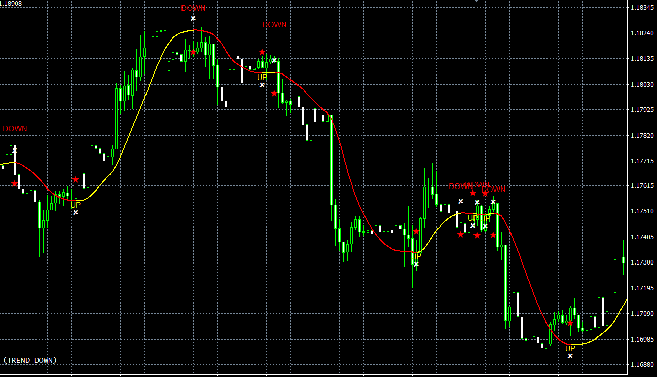 100 Pips Today Scalper MT4 indicator