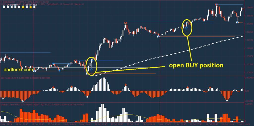 123 Pattern Day Trader strategy BUY example