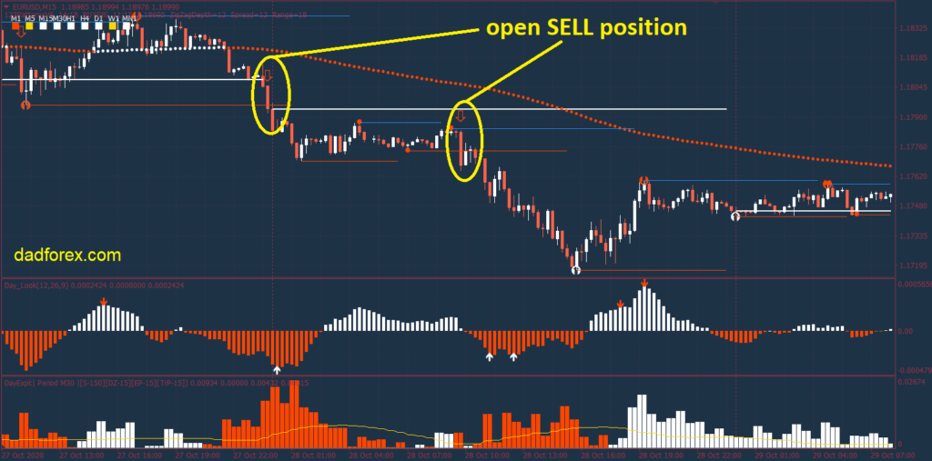 123 Pattern Day Trader strategy SELL example