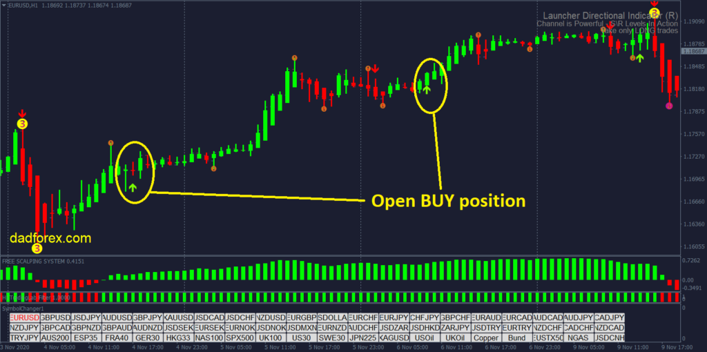 90% win Forex strategy - Buy signal
