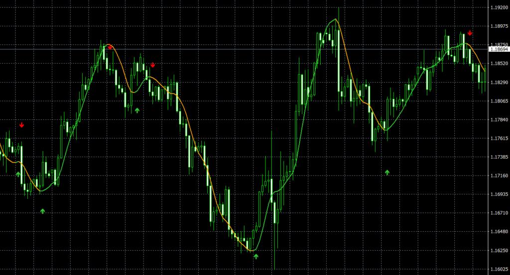 HMA Color nrp & mtf & alerts + arrows indicator