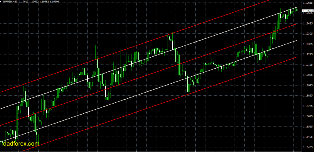 LRC trend line drawing indicator MT4