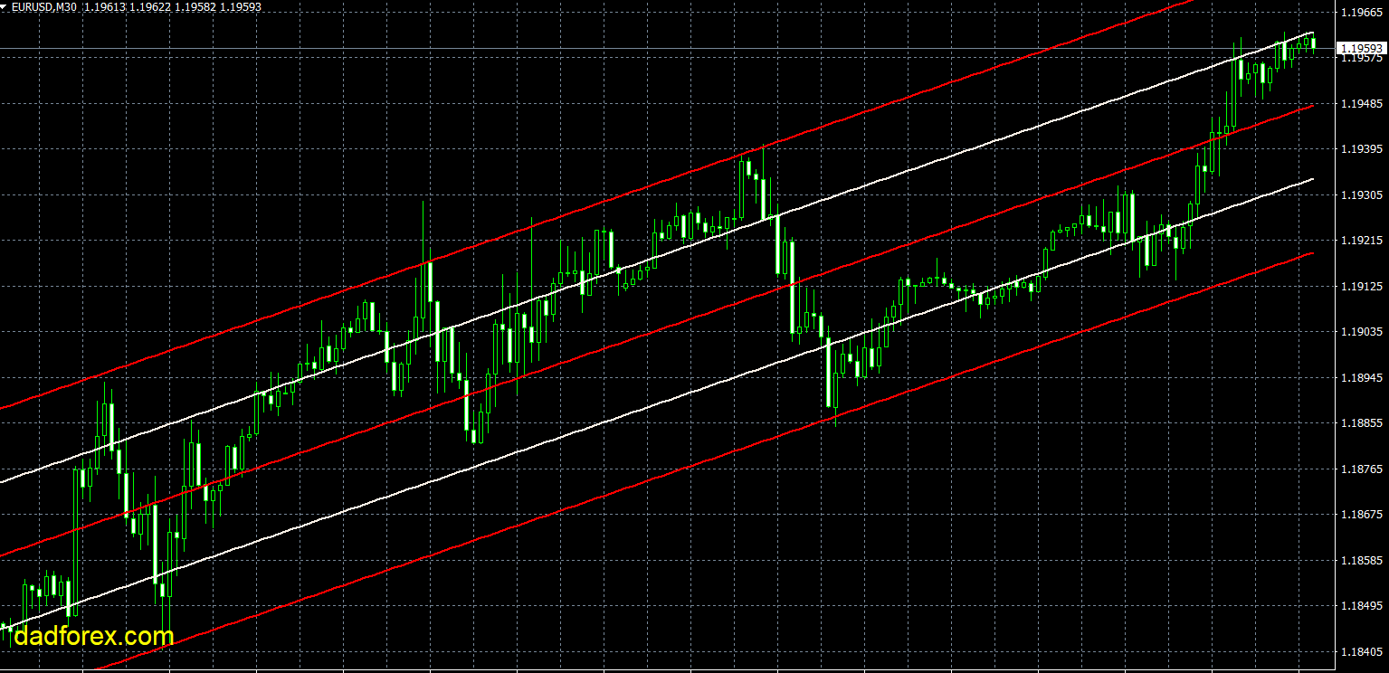 LRC trend line drawing indicator MT4