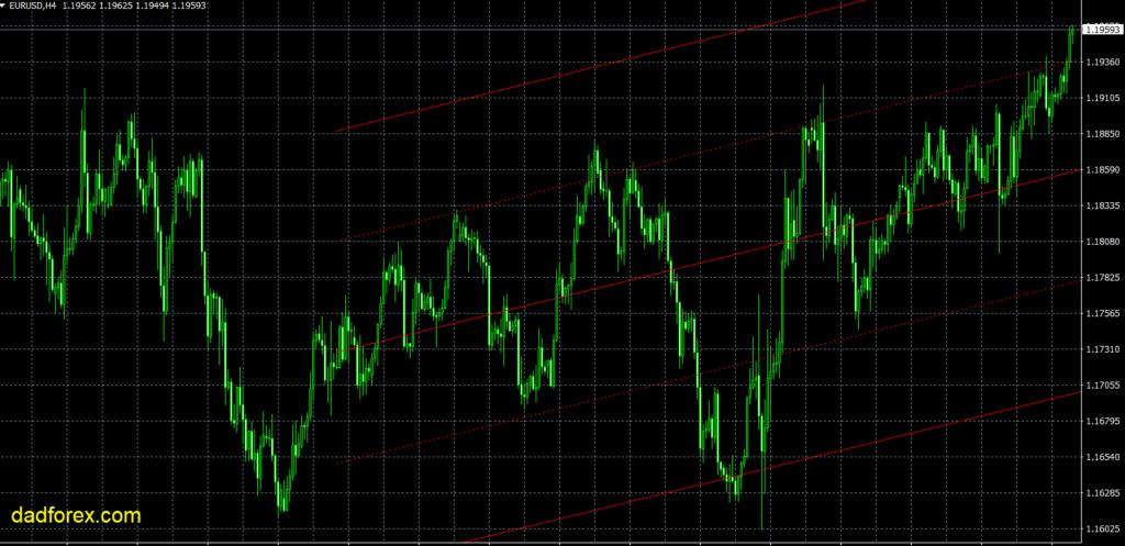 LRC Channel D1 trend line Indicator MT4
