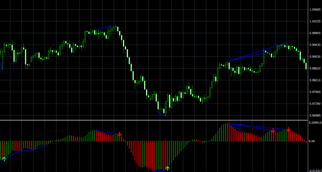 All-in-One Divergences Engine Indicator V11 - AutomaticTrading