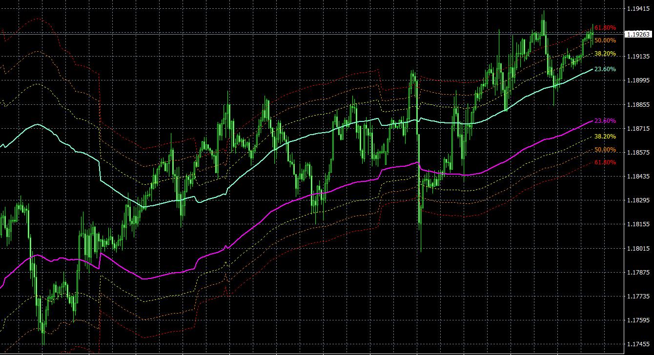 ChannelsFIBO MT4 indicator