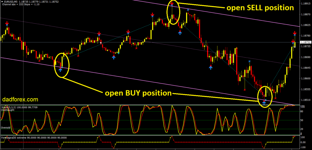 Forex signal strategy buy and sell examples