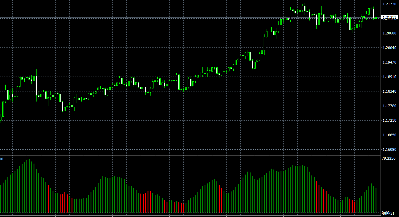 Advanced_ADX indicator - Forex trading systems