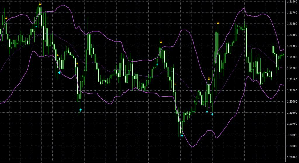 Bollinger Bands AA MTF TT MT4 indicator