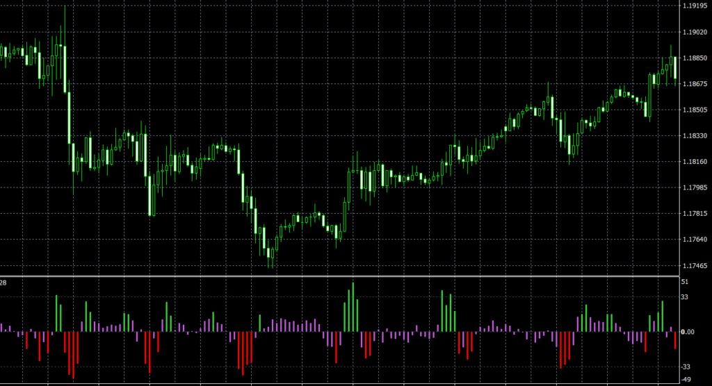 CCI Angle MTF TT MT4 indicator