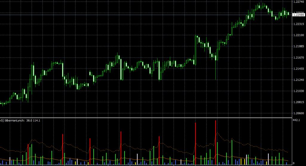 Elders Market Thermometer MTF TT MT4 indicator