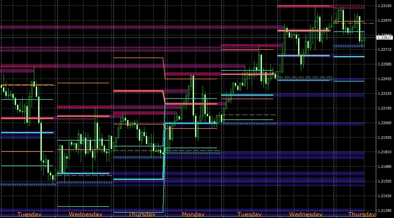 Forex Volatility Levels SD + TT MT4 indicator