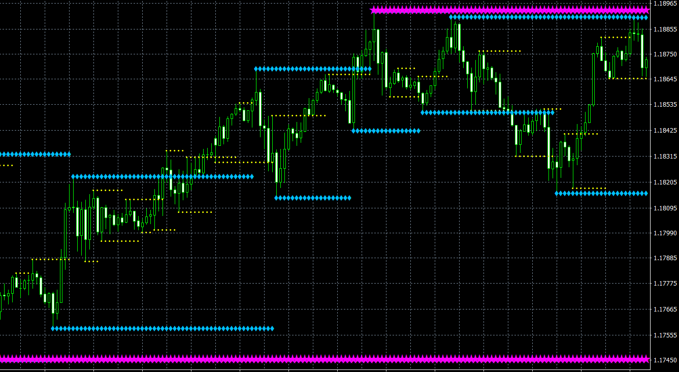 KG Support and Resistance MT4 indicator
