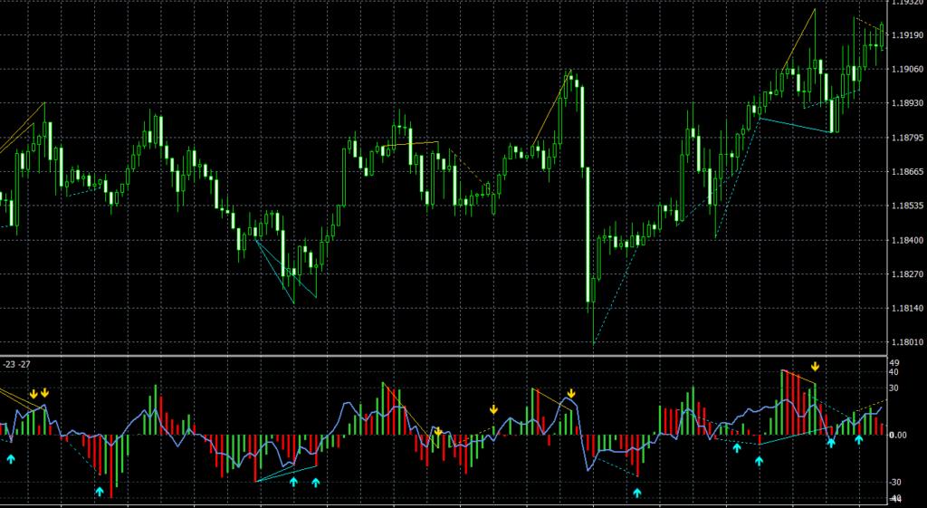 MFI RSI Divergence TT MT4 indicator