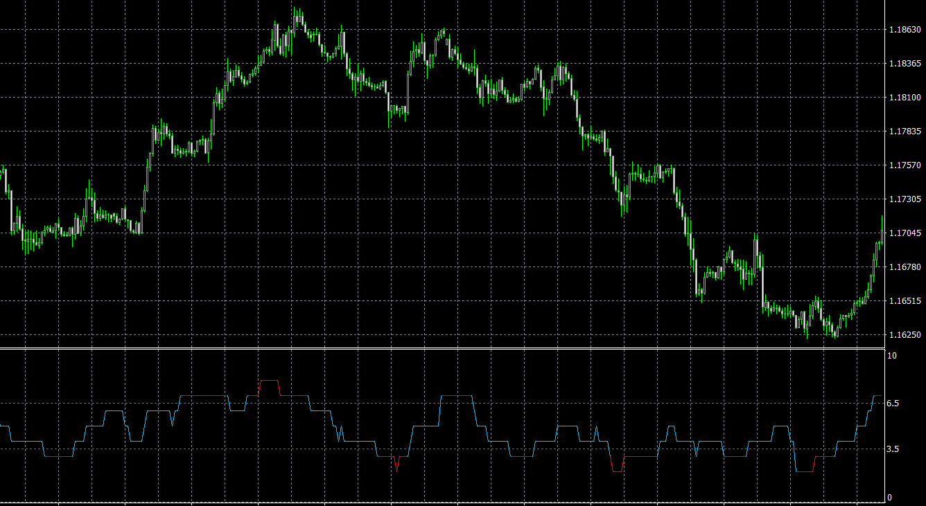 Overbought Oversold Level MT4 indicator