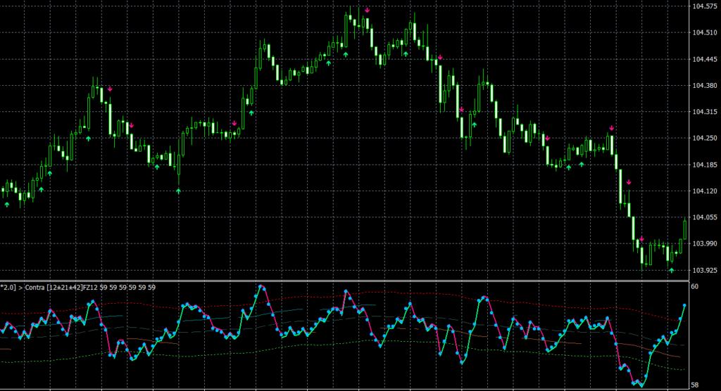 T8 Oscillator AA MTF TT MT4 indicator