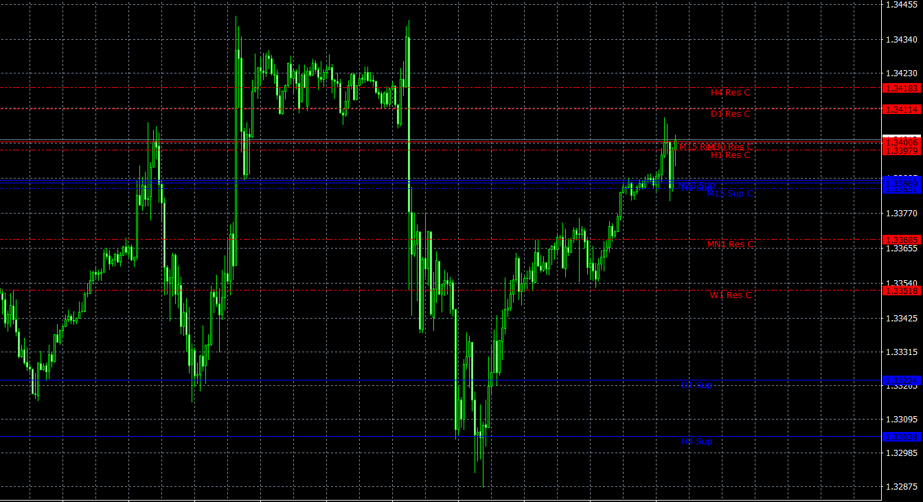 ThreeLineBreak on Chart SR Support and Resistance MT4 indicator