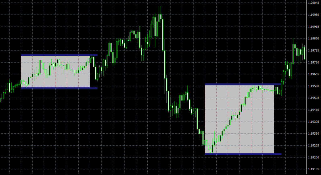 Trading Sessions Trade MT4 indicator