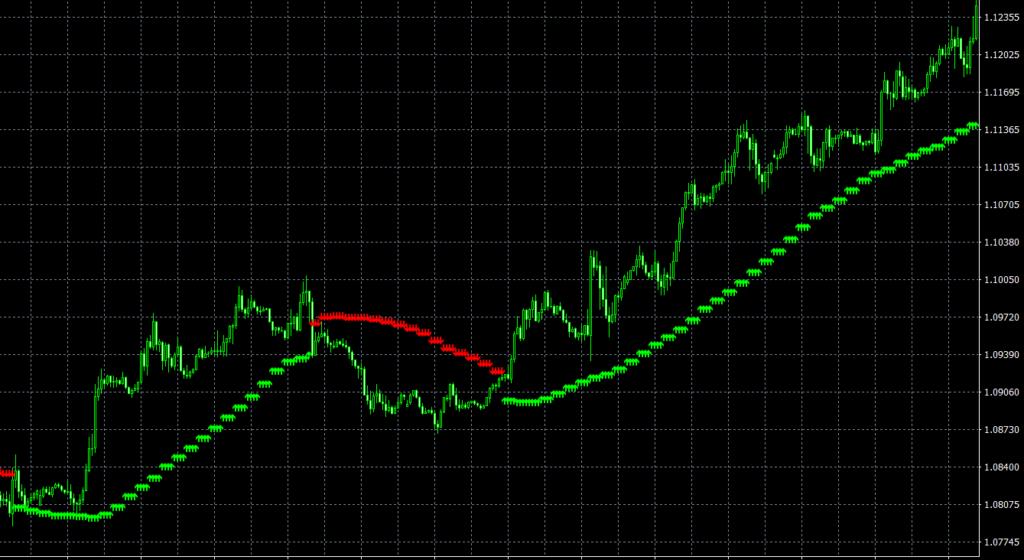 Three line break indicator mt4