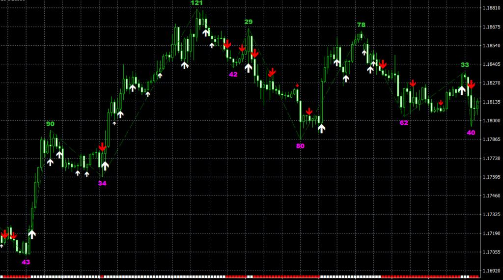 ZZ NRP TASpeed AA TT MT4 indicator