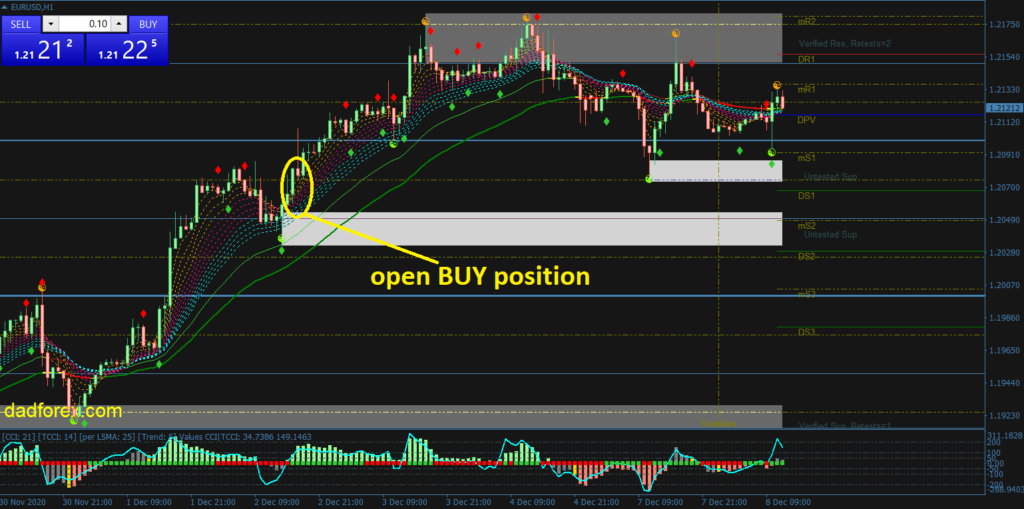 Trend Focus Forex trading strategy Buy example