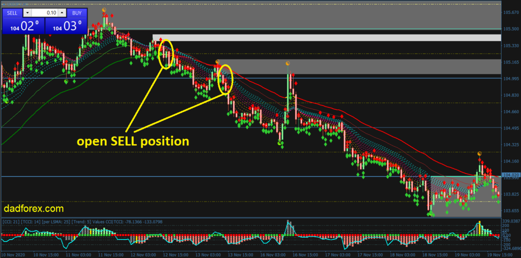 Trend Focus Forex trading strategy Sell example