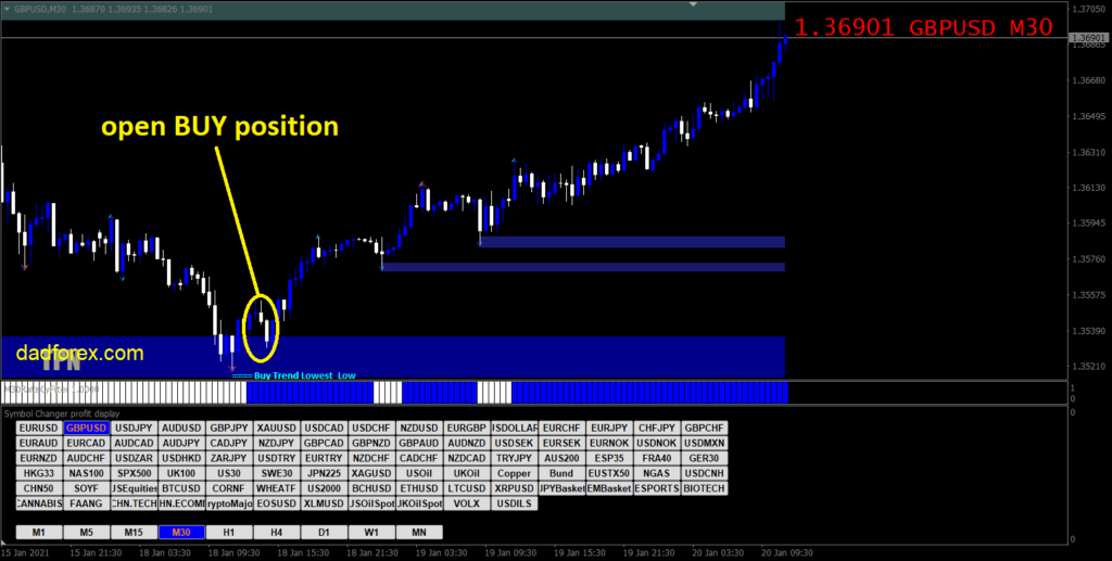 300 Pips a Week with Price Action strategy Buy example