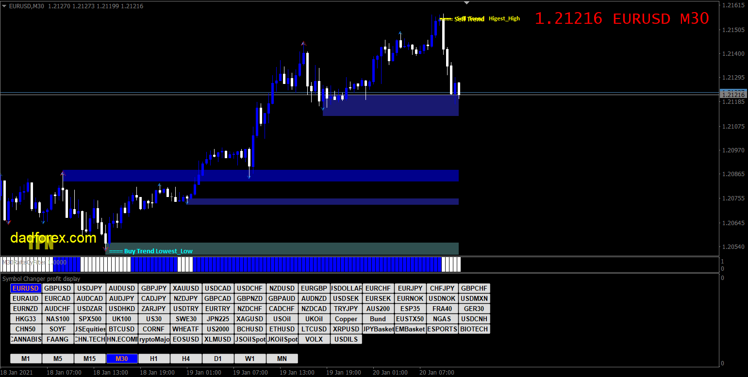 300 Pips a Week with Price Action strategy