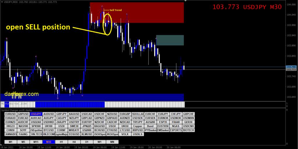 300 Pips a Week with Price Action strategy Sell example