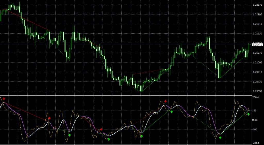 CCI T3 Divergence TT MT4 indicator