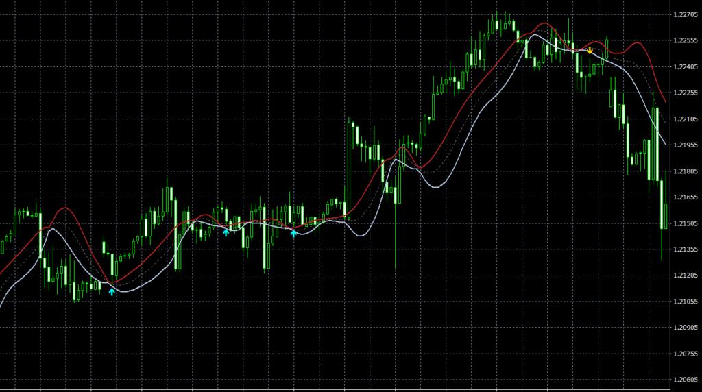 Chin Chan TT MT4 indicator