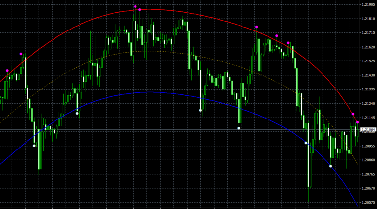 forex trade channel indicator