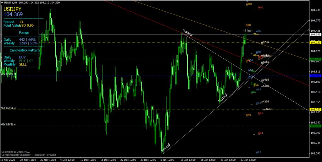 MDZ Price Action MT4 indicator