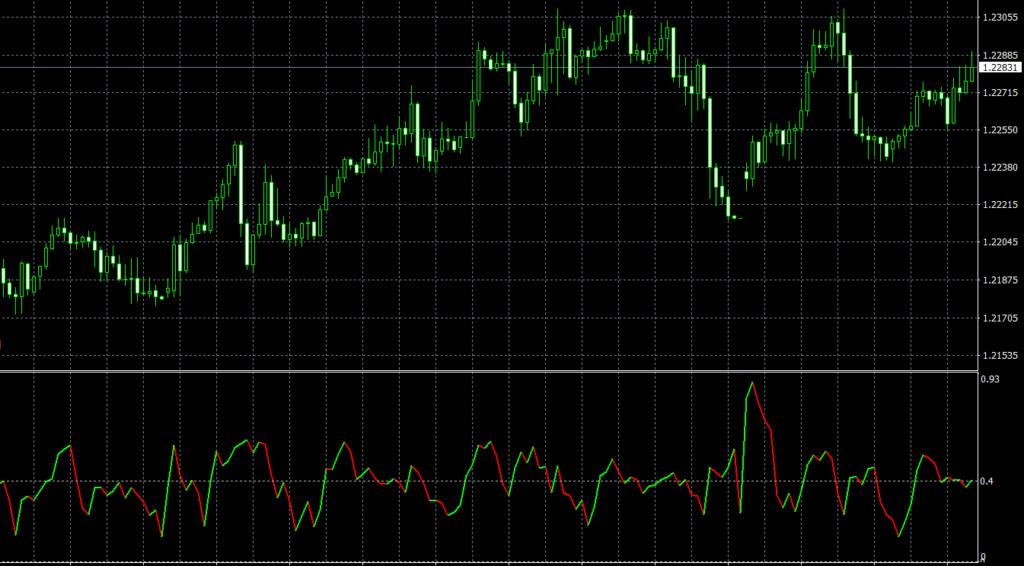 Market Phase Index MT4 indicator