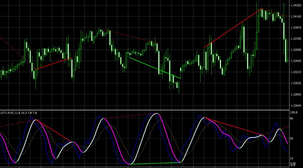 Super Stochastic DA TT MT4 indicator