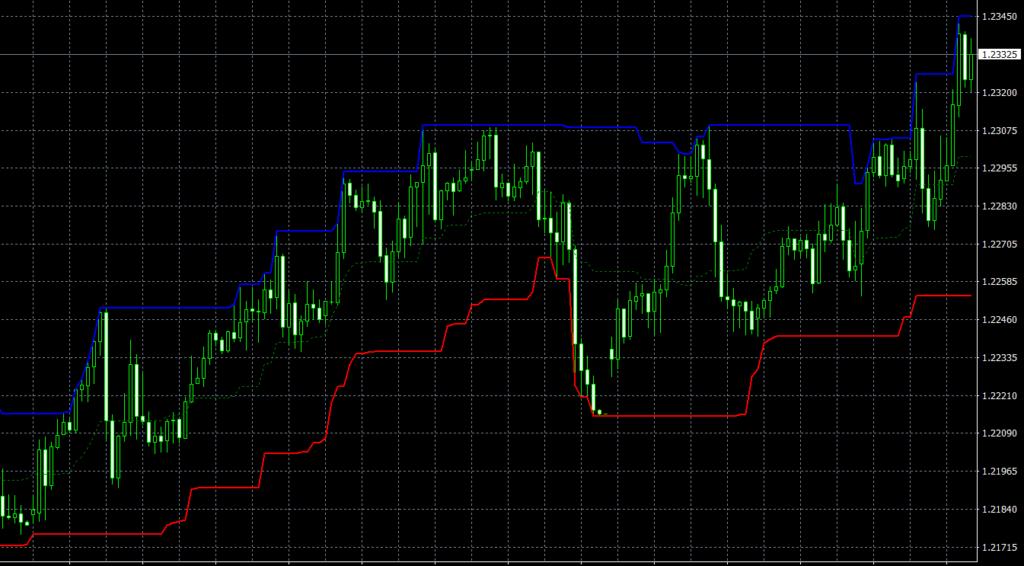 VR Donchian Lite MT4 indicator