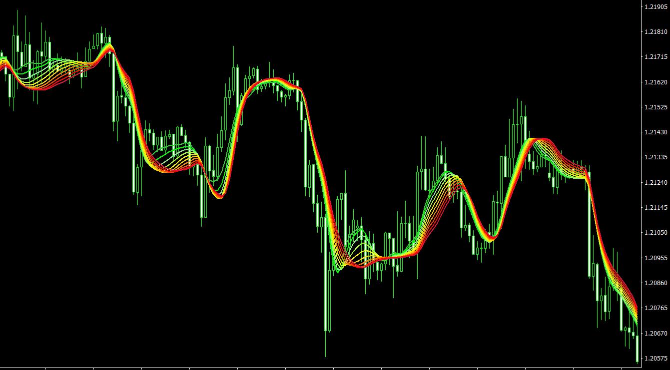 ARSIS MT4 indicator