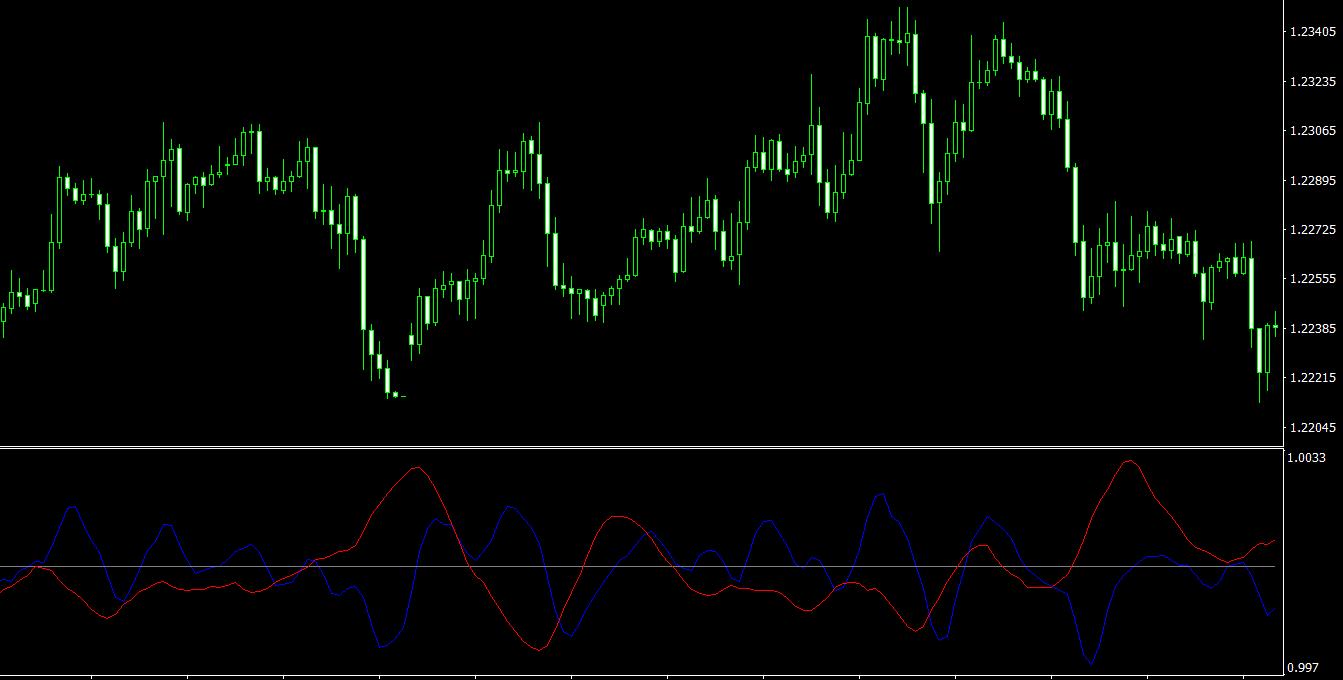 DIDI Index MT4 indicator