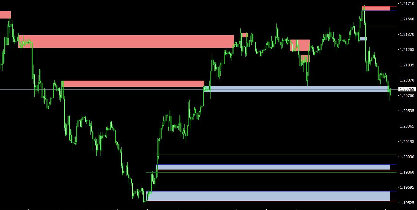 EasySupplyDemand MT4 indicator