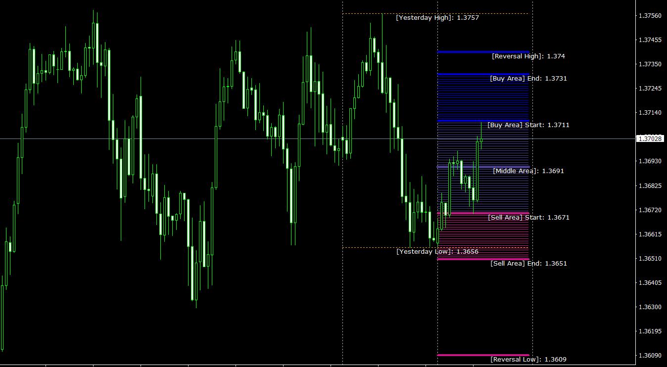Golden MA TT MT4 indicator