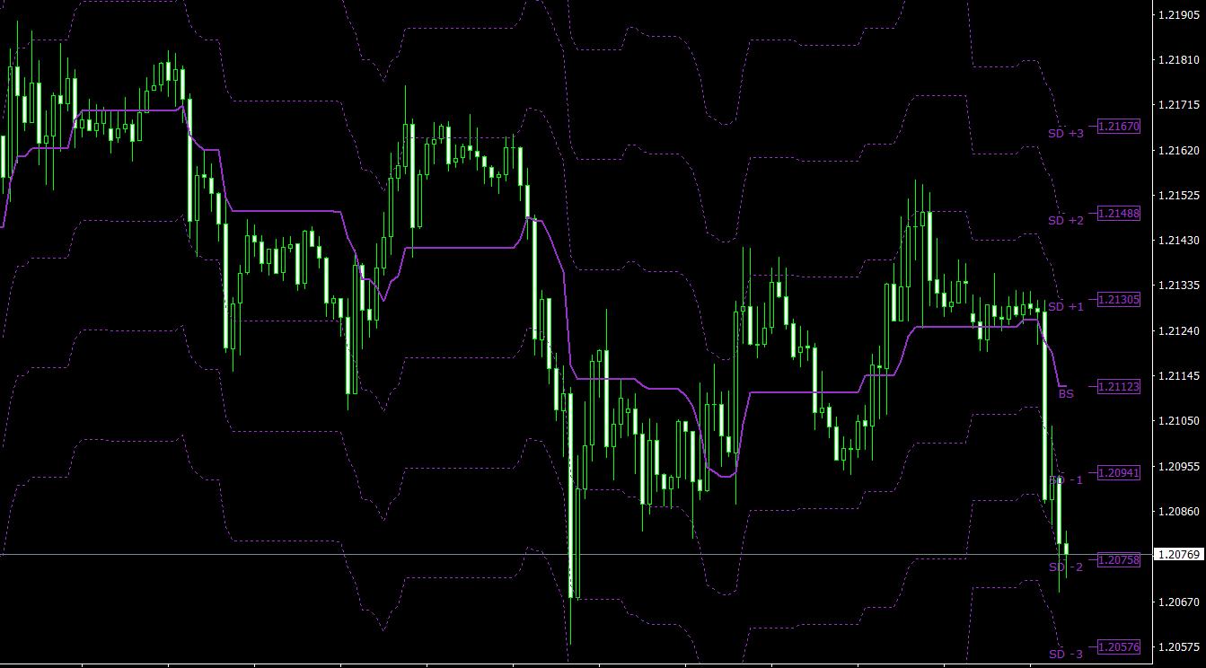 KG BS BAND Level Range TT MT4 indicator
