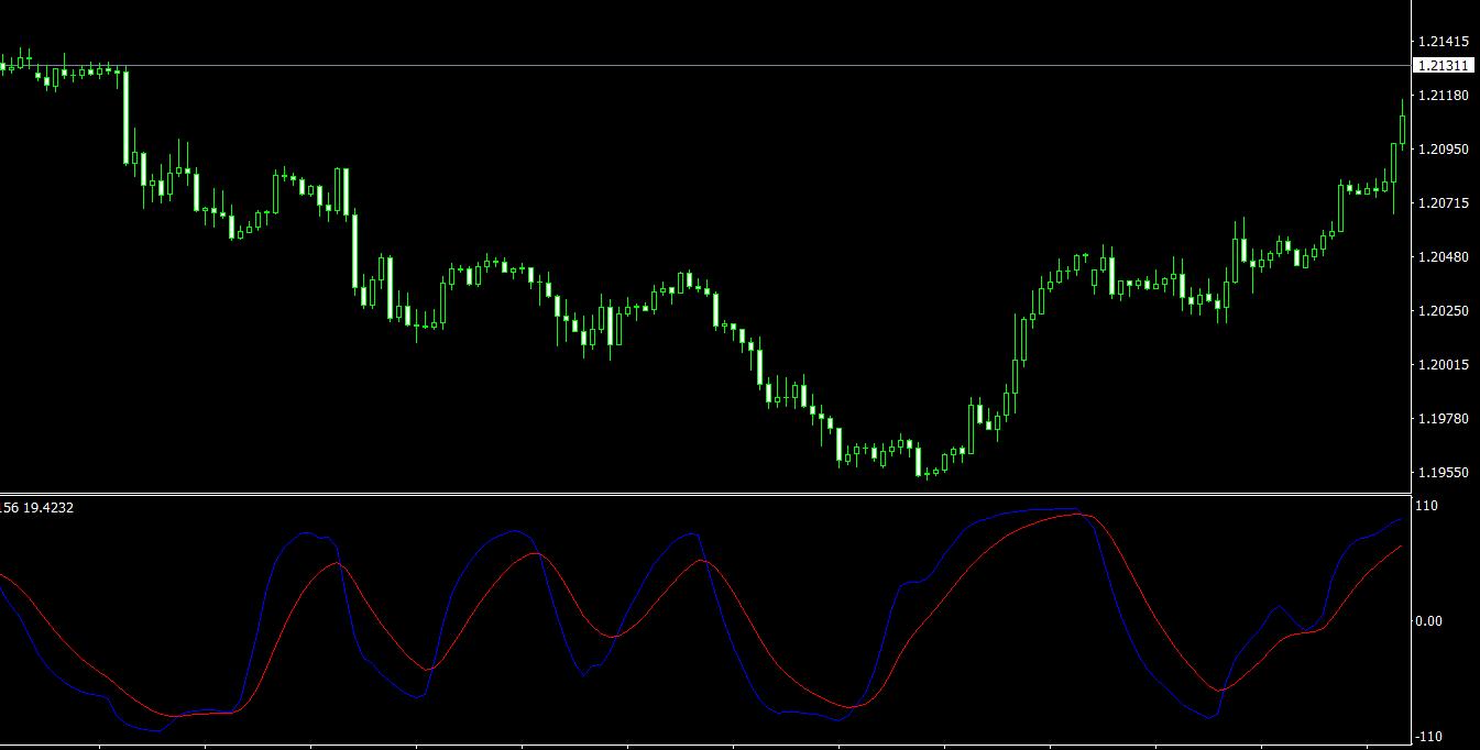 TSI MACD MT4 indicator