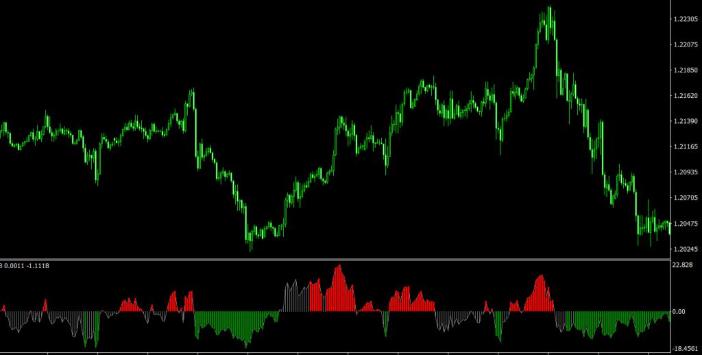 Delta RSI MT4 indicator