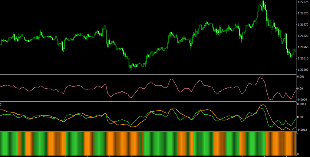 Jurik Velocity Index JVEL MT4 indicator