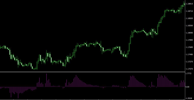 EFI MT4 indicator