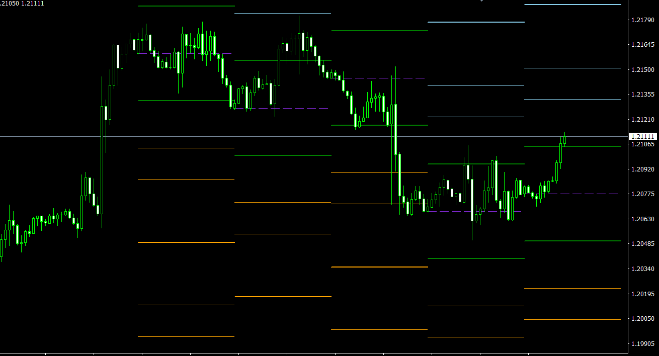 Gann Levels MT4 indicator