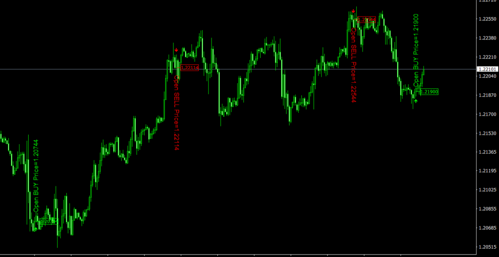 JapCandle MT4 indicator
