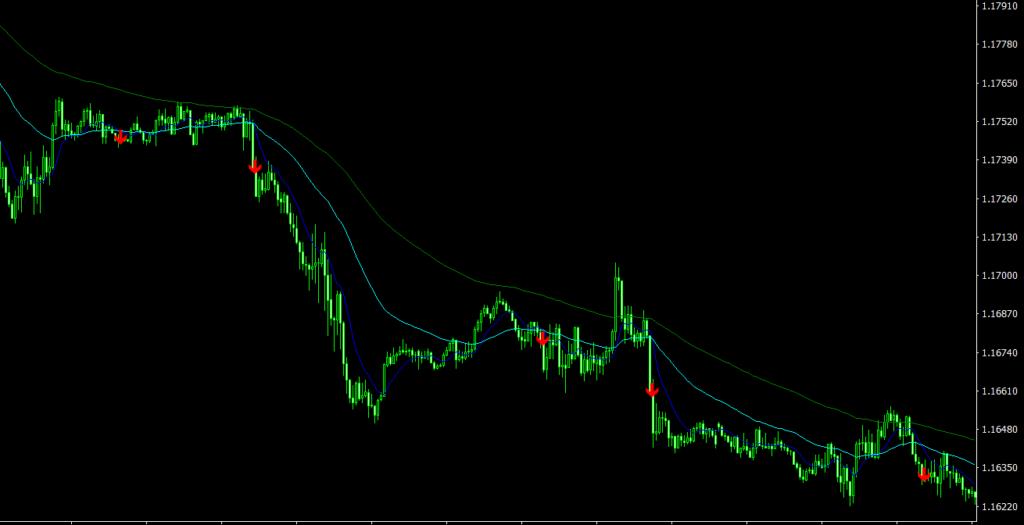 MA Signal MT4 indicator